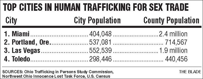 Sex trafficking in toledo ohio