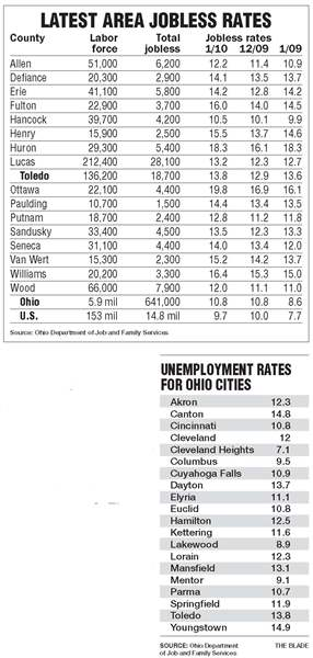 Northwest-Ohio-jobless-rate-up-sharply-in-January-3