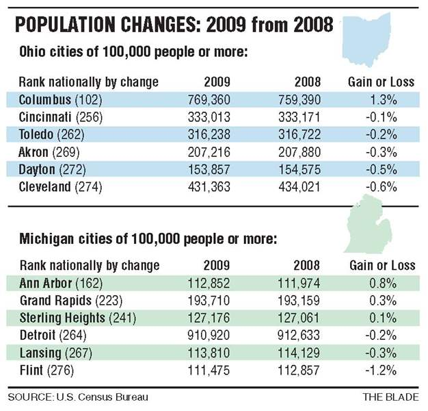Census-estimate-shows-a-decline-in-Toledo-population-2