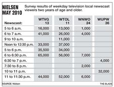 Nielsen-Ch-13-first-in-4-newscasts-Ch-11-questions-numbers