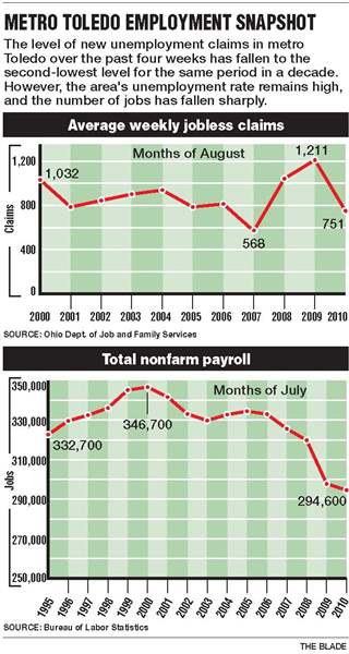 Despite-weak-economy-rate-of-employment-loss-slows-in-Toledo-area-2