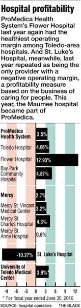 Most-Toledo-area-hospitals-post-gains-in-2010-2