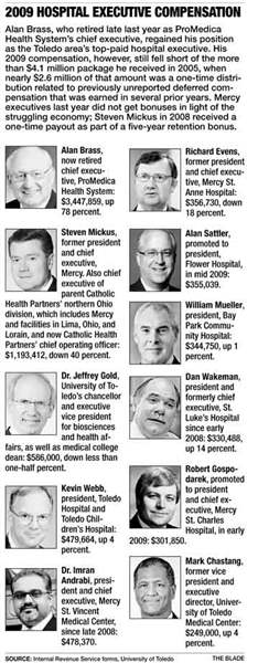 Most-Toledo-area-hospitals-post-gains-in-2010-3