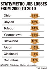 state-jobs-ohio-losses