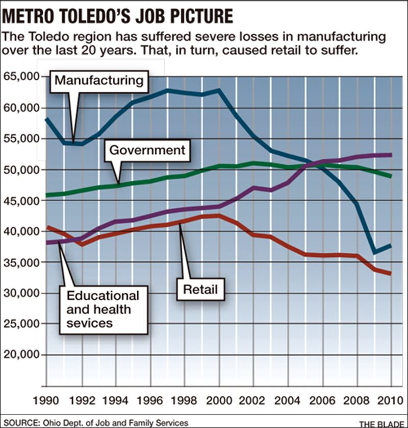 Shrinking of industry cuts 50,000 area jobs in decade - Toledo Blade