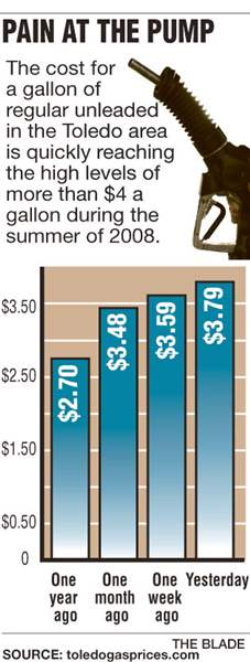 gas-prices-going-up