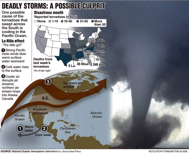 deadly-storms-possible-culprit-jet-streams