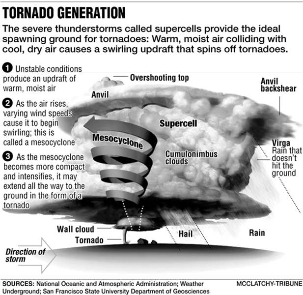 tornado-generation-graphic