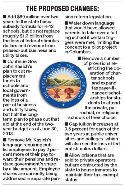Proposed-changes-to-the-Ohio-budget
