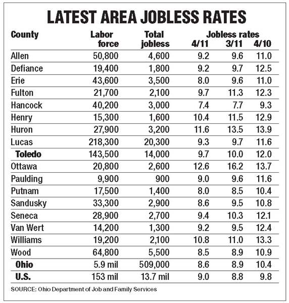 Toledo-area-jobless