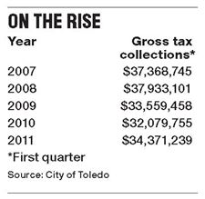 Toledo-income-tax-collections
