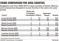 Crime-graphic-for-area-counties