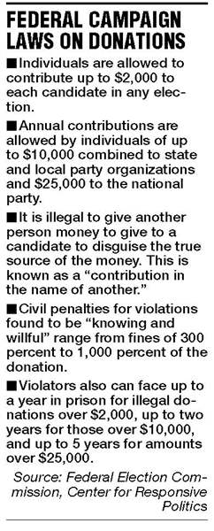 Donation-laws