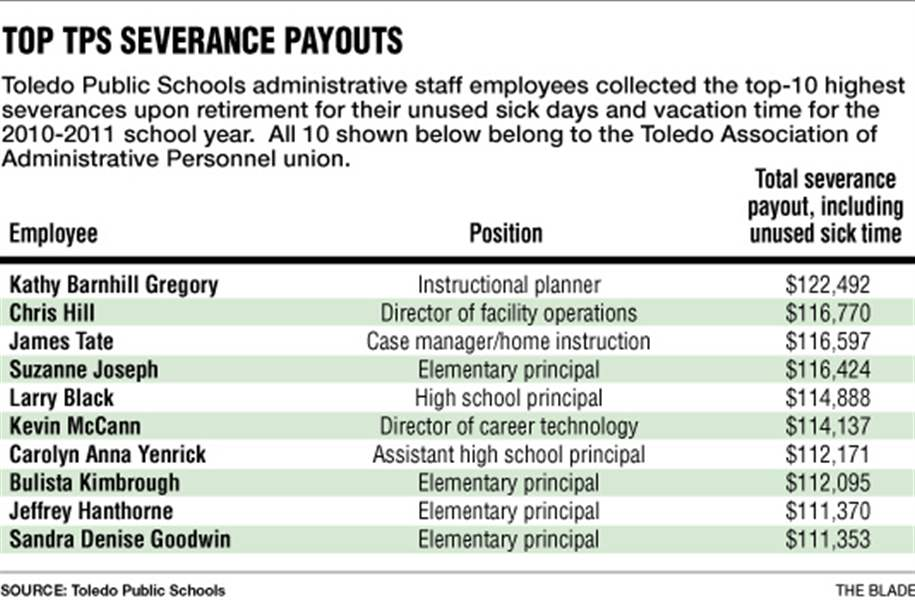 Top-TPS-Severance-Payouts