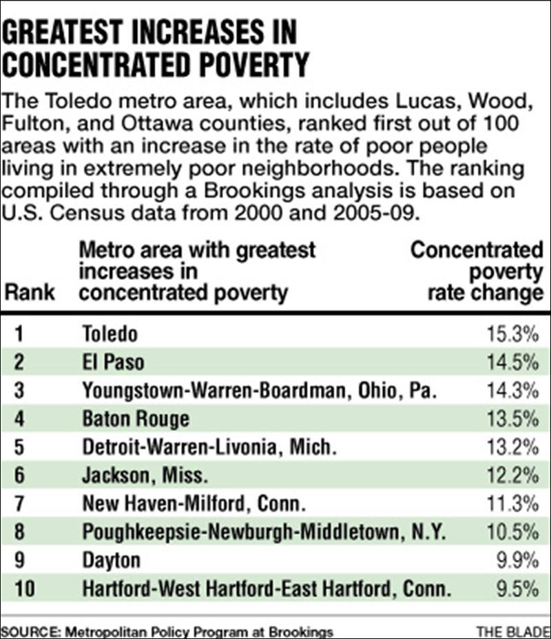 Toledo area poverty rise worst in U.S. - Toledo Blade
