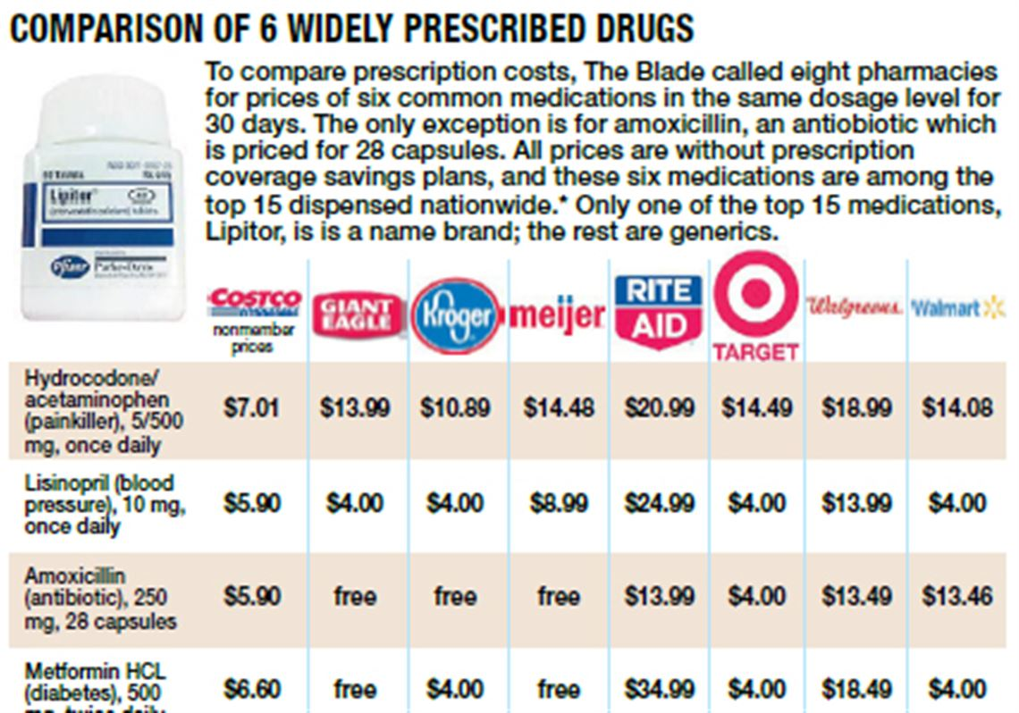 Ambien Cost Without Insurance At Walmart