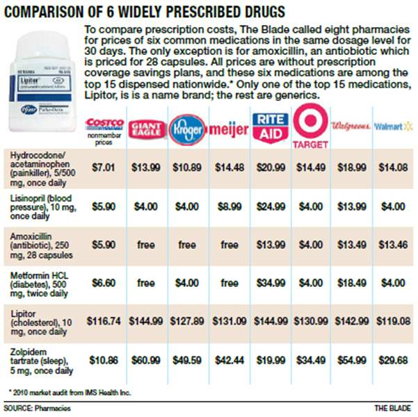 Ambien Street Prices
