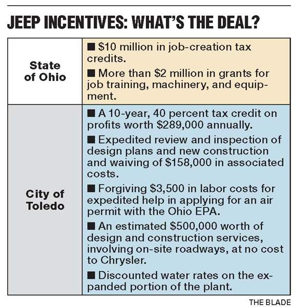 Jeep-Incentives