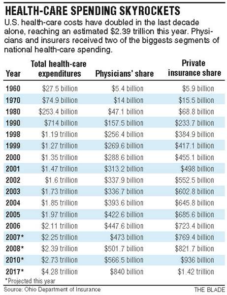 Health-care-spending-skyrockets-8-27-08