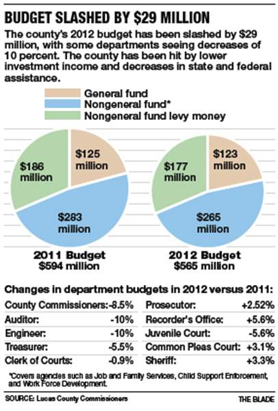 Budget-slashed-by-29M