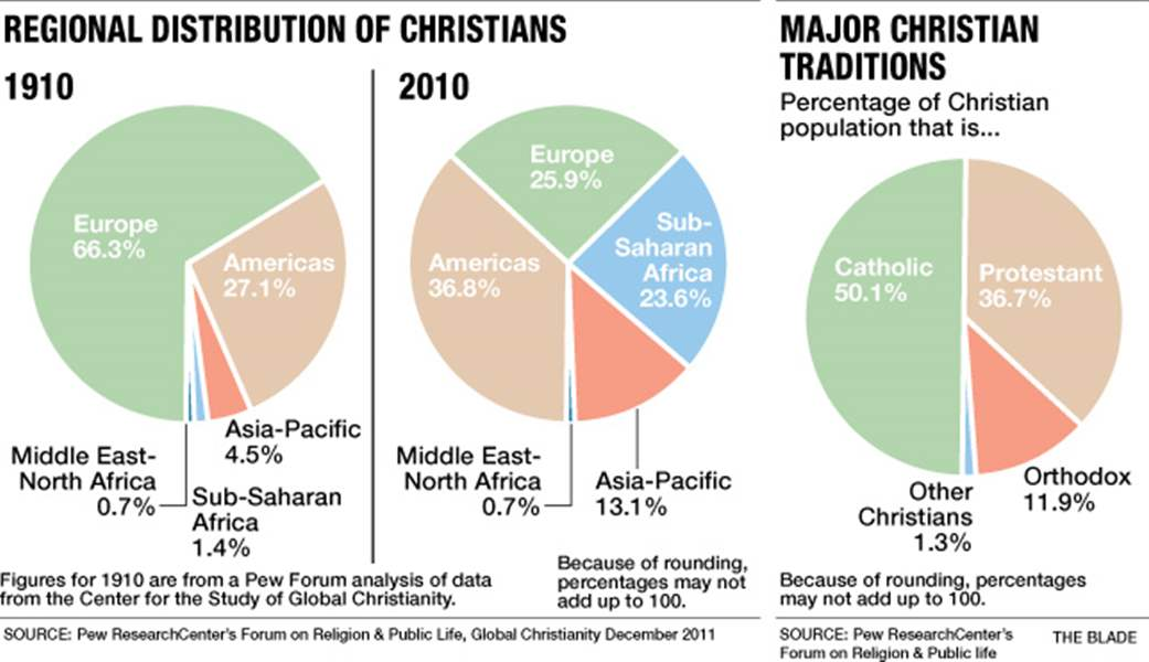Regional-distribution-of-Christians