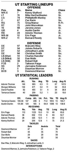 Military-Bowl-UT-Stats-and-starters
