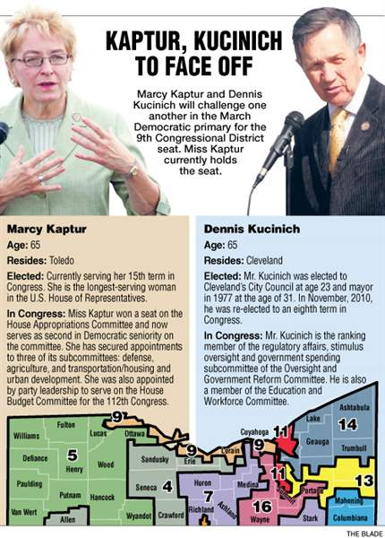 Kaptur-vs-Kucinich