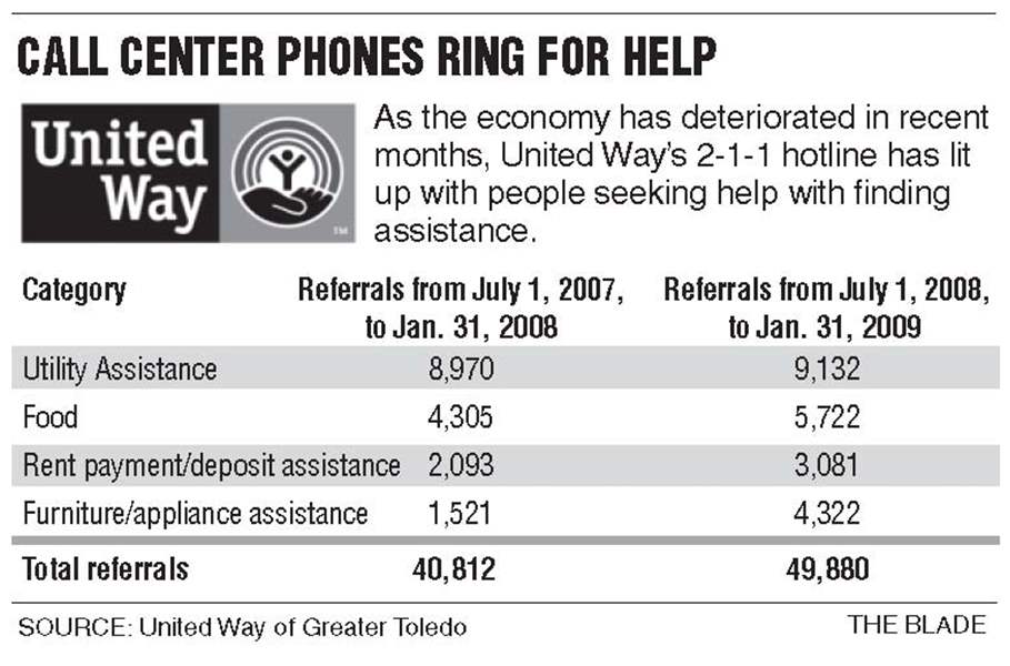 Poverty-Line-calls-for-help