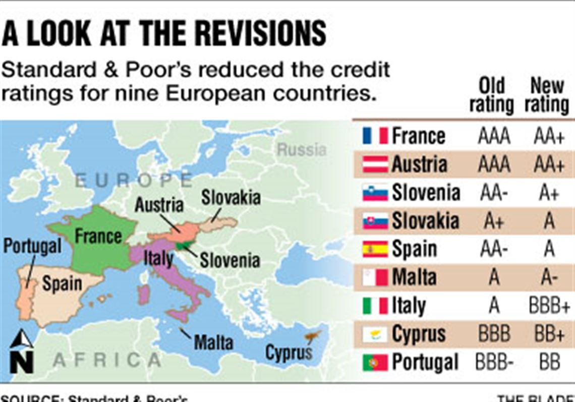 France 8 Other European Nations Suffer Downgrades In Credit Ratings