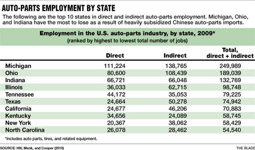 U.S. auto-parts sector under siege by China - The Blade on manufacturing industry, plastics industry, agriculture industry, cars industry, real estate industry, health industry, apparel industry, mobile home parts industry, medical industry, telecommunications industry, electrical industry, printing industry, general industry, food industry, auto junkyard locations, art industry, glass industry, retail industry, marketing industry, cement industry,