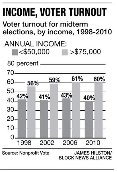 income-voter-turnout