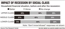 impact-of-recession-social-class-graphic