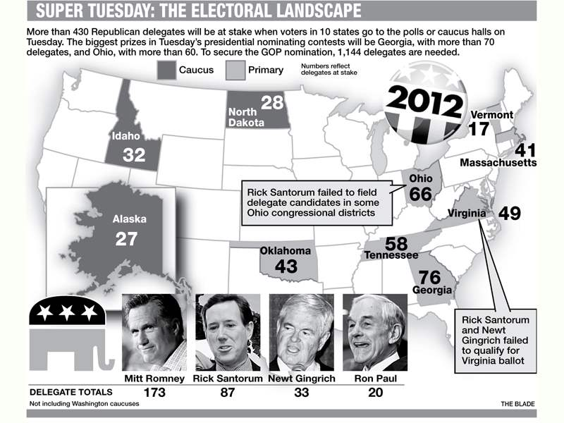 Super-Tuesday-The-electoral-landscape