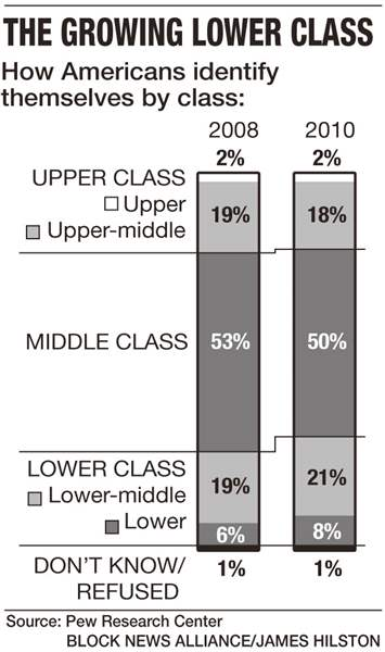 Growing-lower-class-graphic
