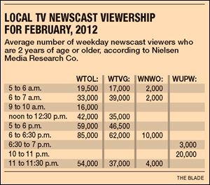 Channel 11 sees ratings rebound