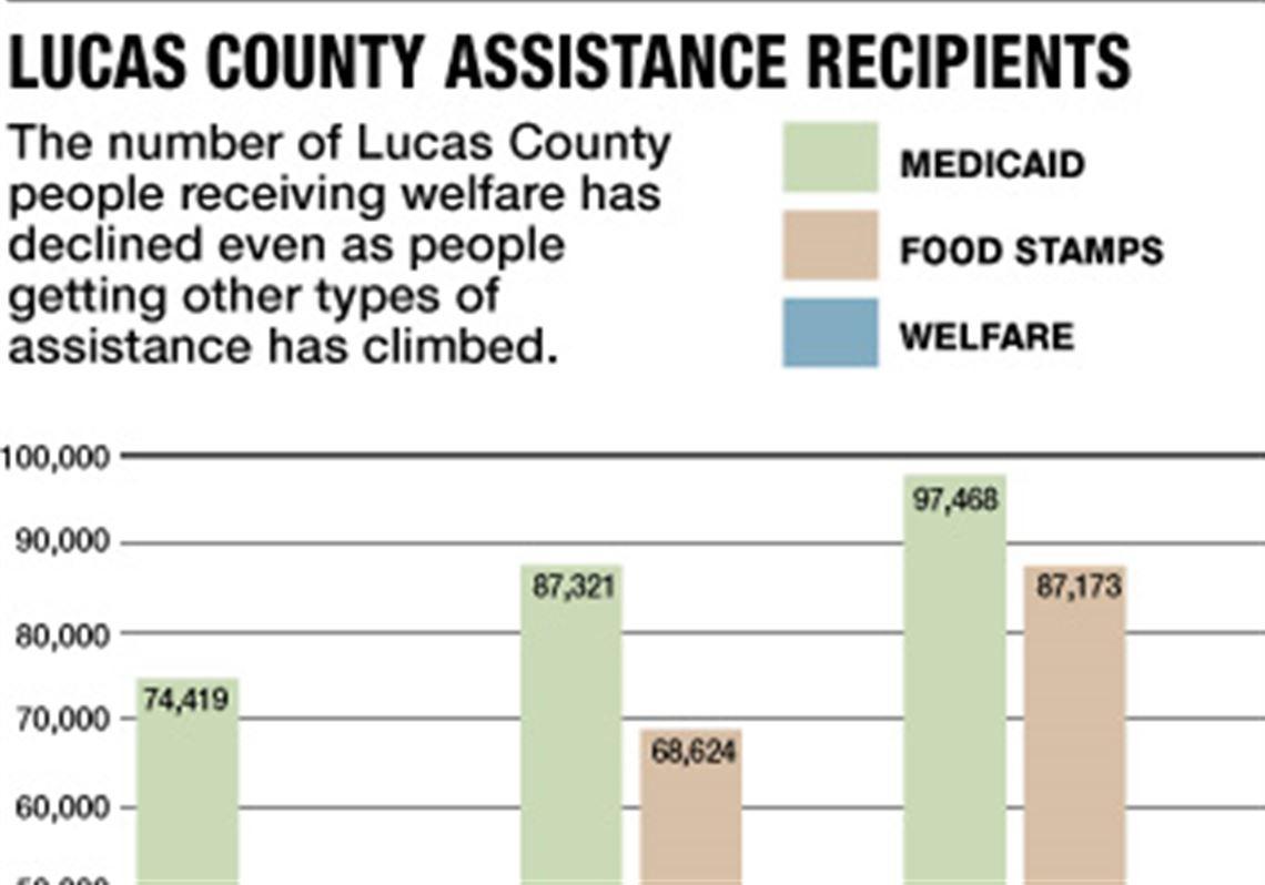 Local Families Struggle Under Welfare Rules Toledo Blade