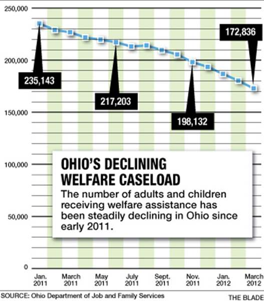 Ohio-s-declining-welfare-caseload