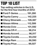 Top-10-selling-vehicles