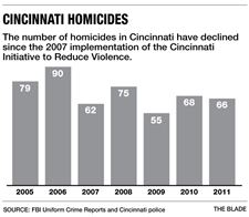 Cincinnati-homicides