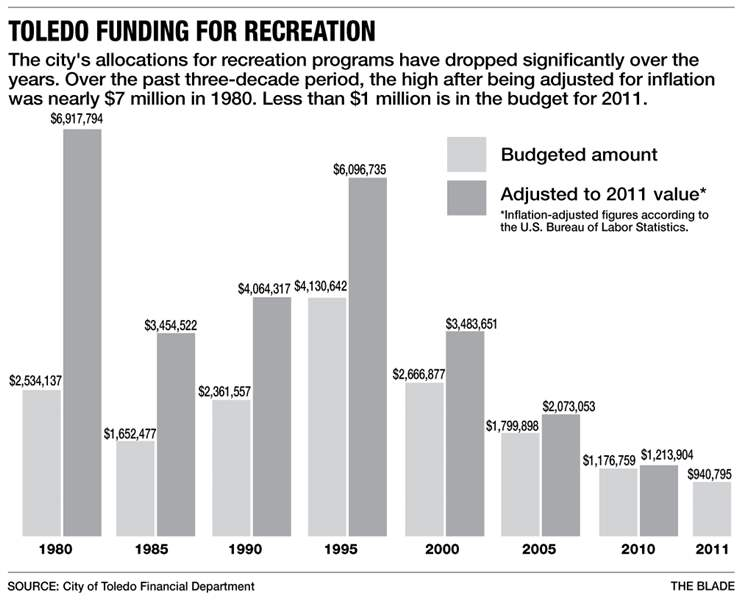 Toledo-funding-for-recreation