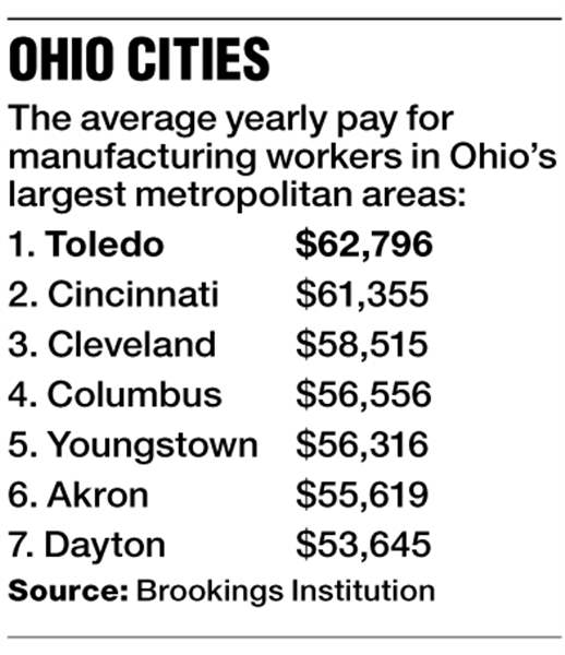 Ohio-Cities