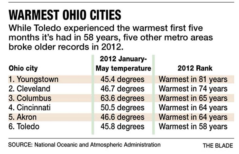 Warmest-Ohio-cities