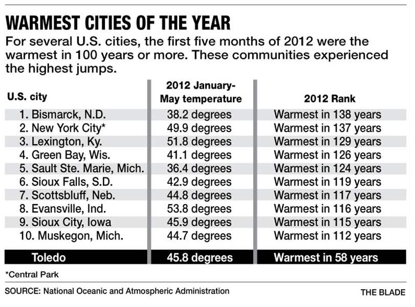 Warmest-cities-of-the-year