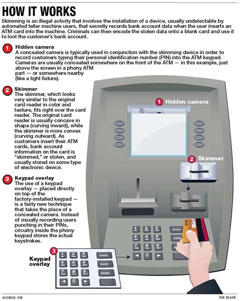 ATM skimming crimes on rise - The Blade