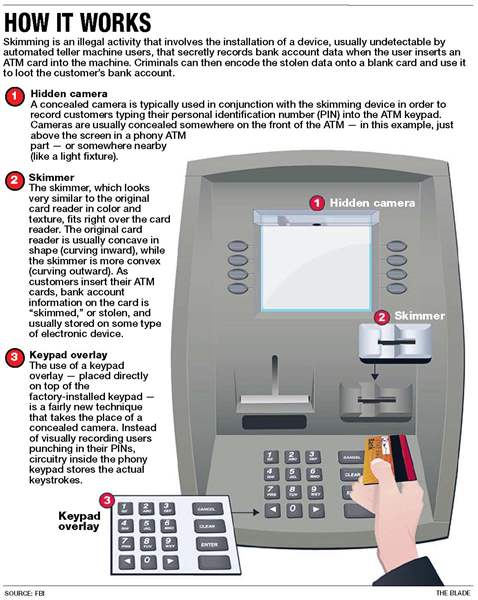 How-ATM-skimming-works
