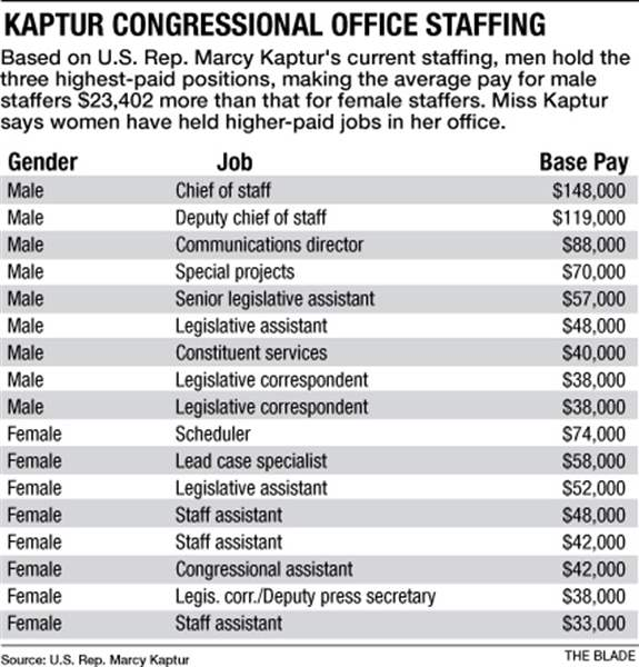 kaptur-congressional-office-staffing