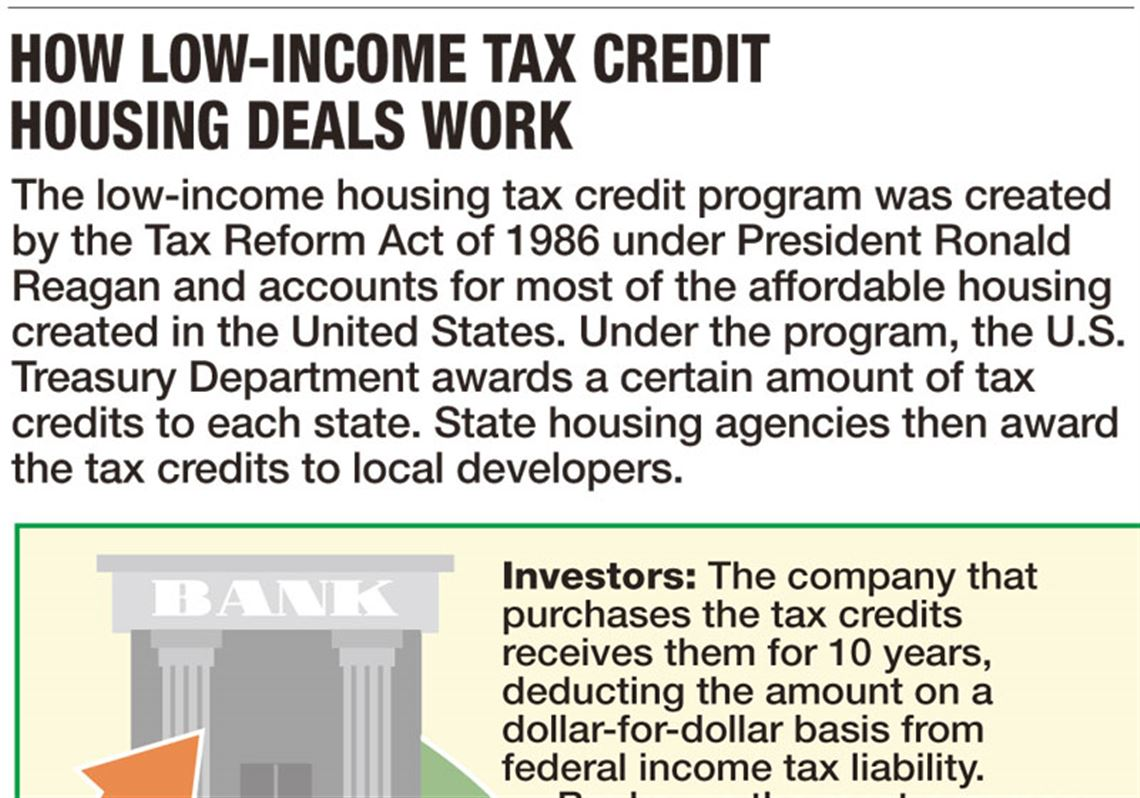 Lax oversight jeopardizes tax credit projects | Toledo Blade