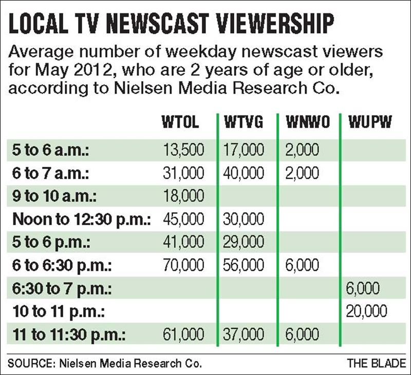 summers arrival melts newscasts ratings toledo blade