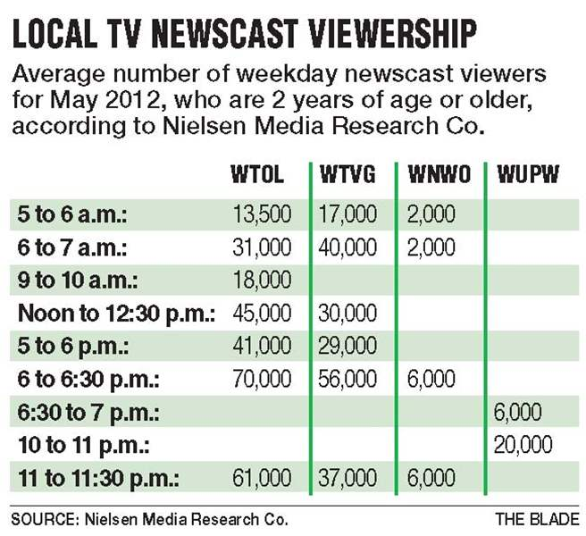 Local-TV-Newscast-viewership-May-2012