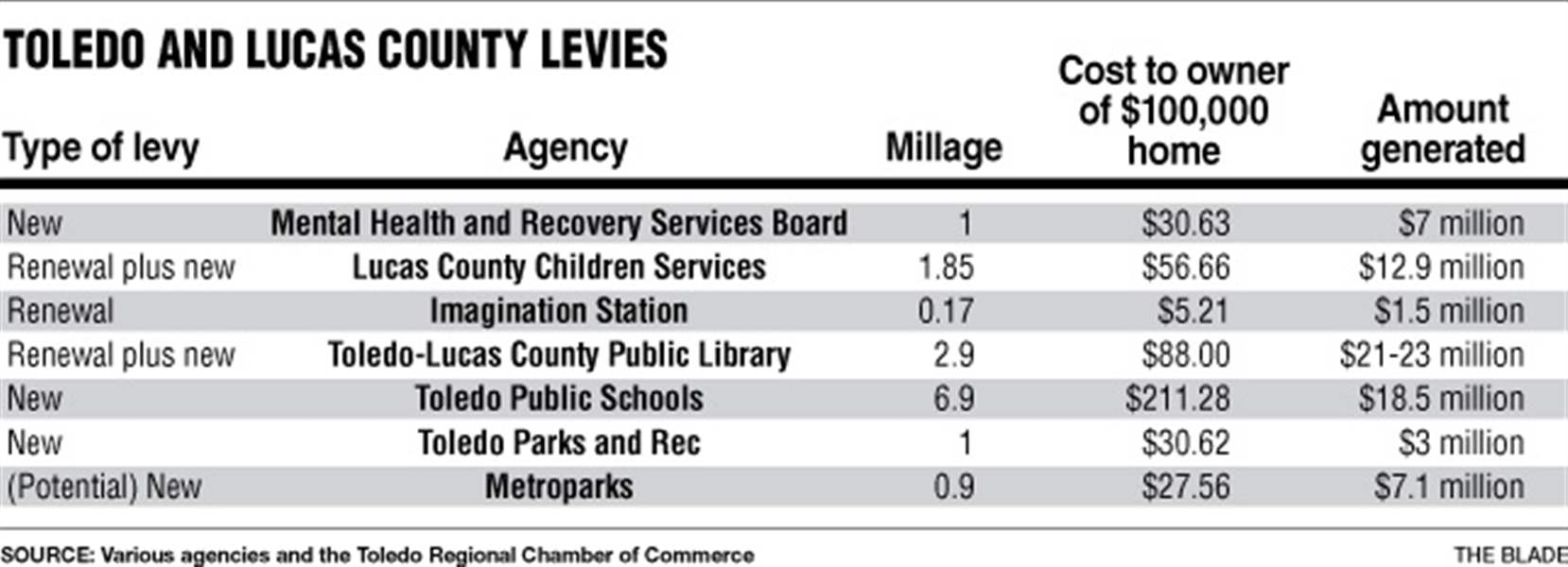 toledo-and-lucas-county-levies